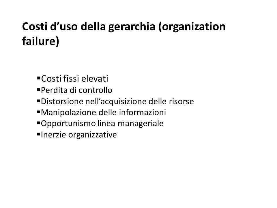 Costi d'uso della gerarchia (organization failure)