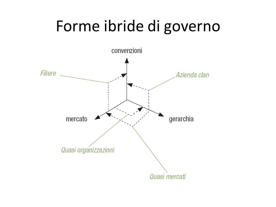 Forme ibride di governo