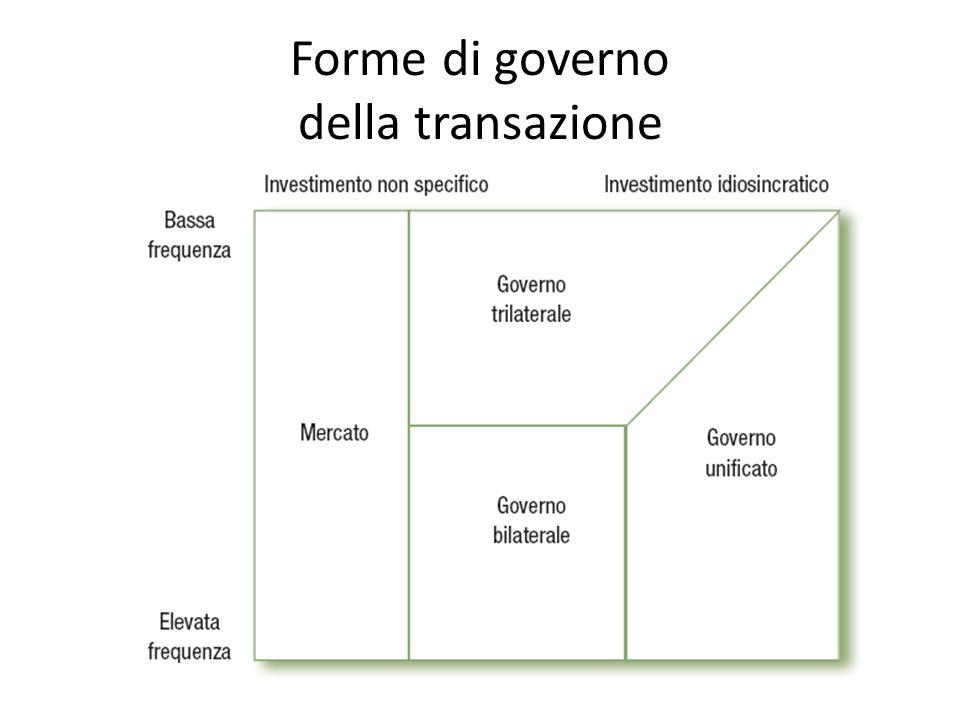 Forme di governo della transazione