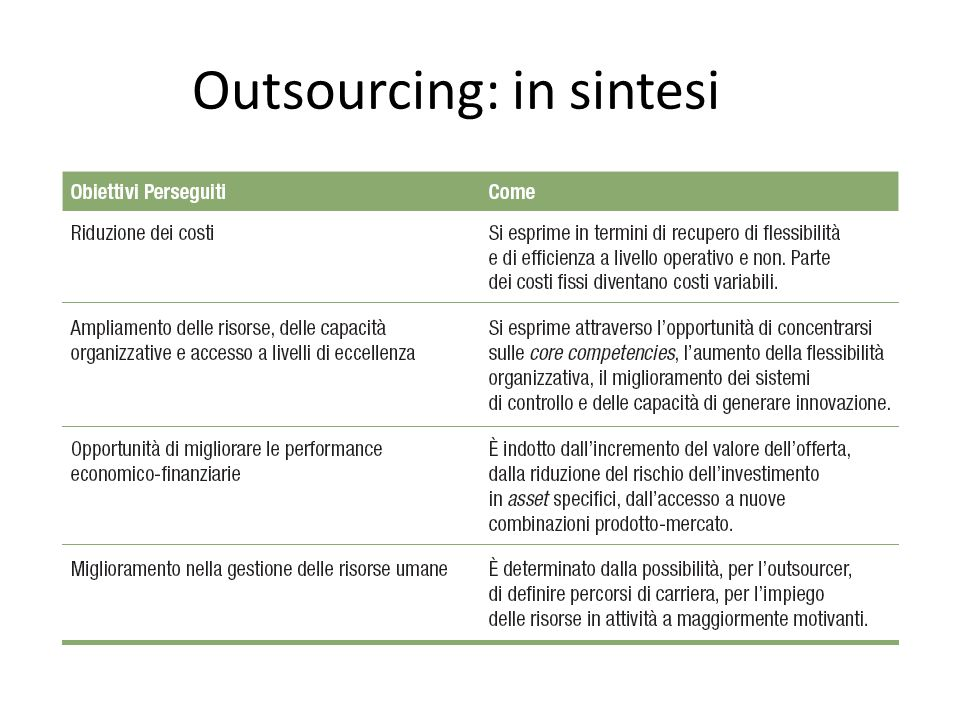 Outsourcing: in sintesi