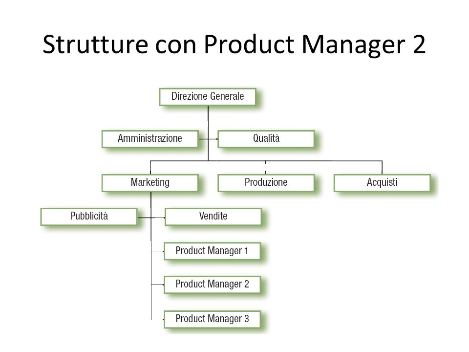 Strutture con Product Manager 2