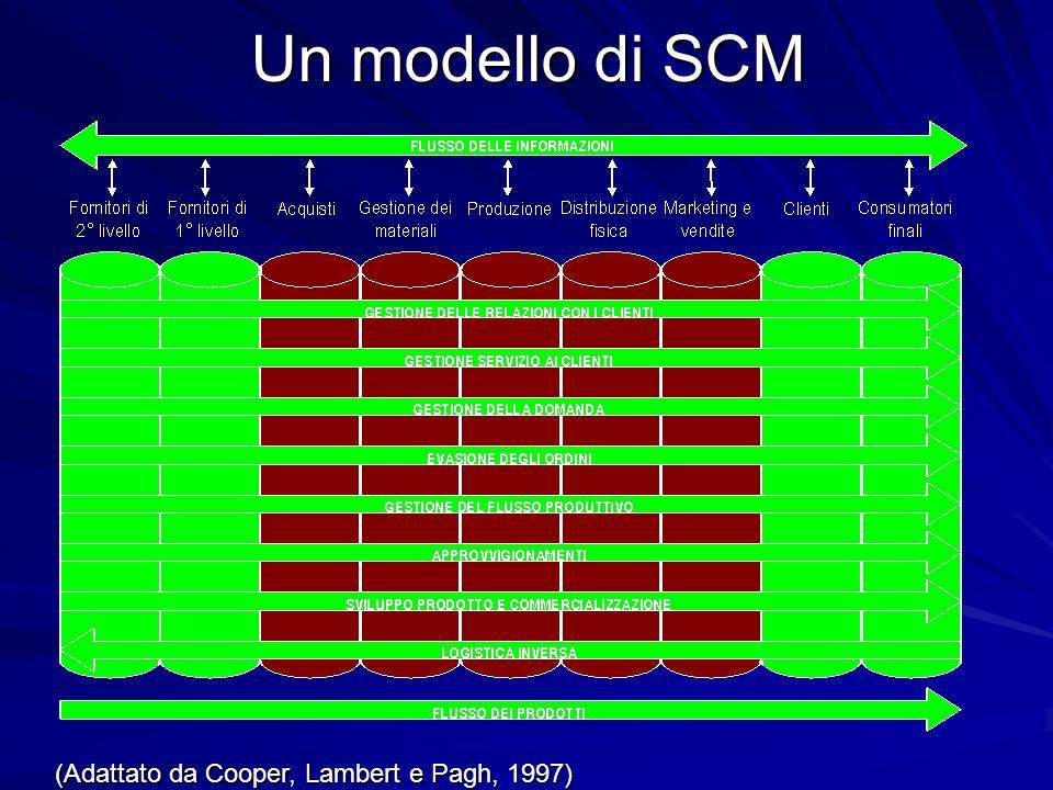 Un modello di SCM (Adattato da Cooper, Lambert e Pagh, 1997)
