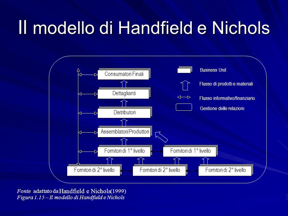 Il modello di Handfield e Nichols