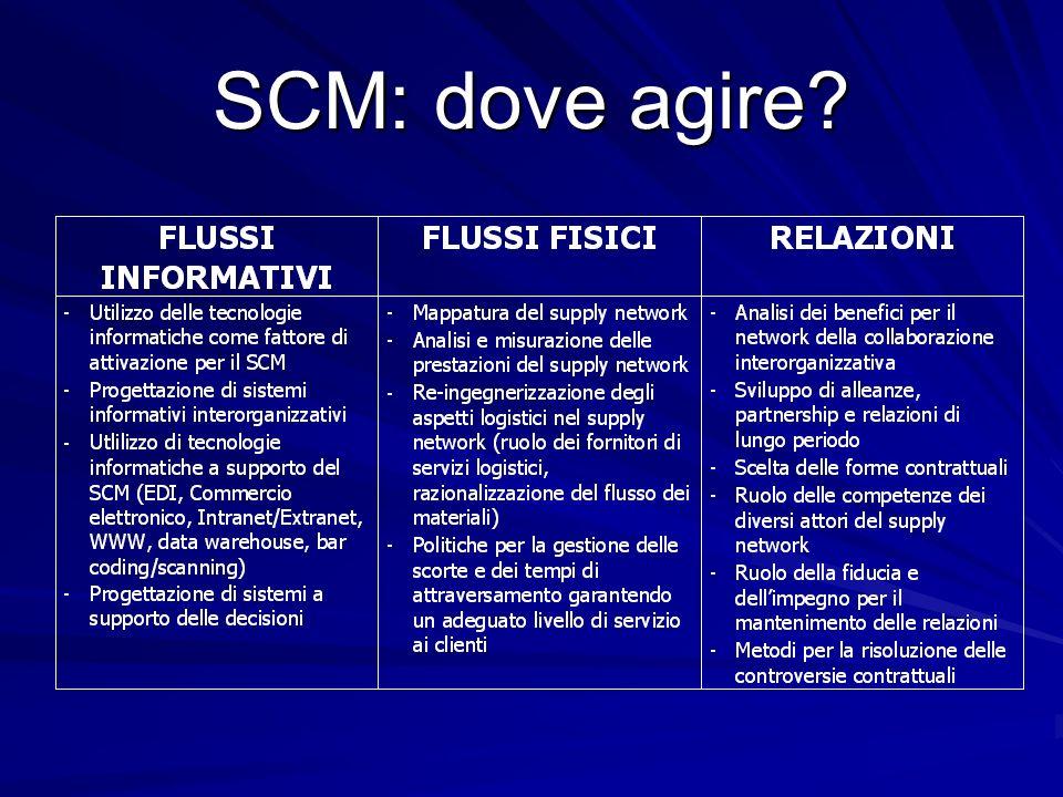 SCM: dove agire