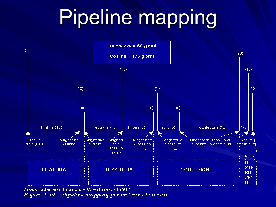 Pipeline mapping