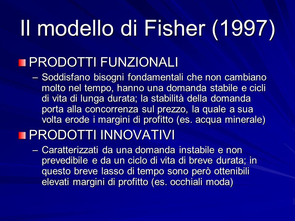 Il modello di Fisher (1997) PRODOTTI FUNZIONALI PRODOTTI INNOVATIVI