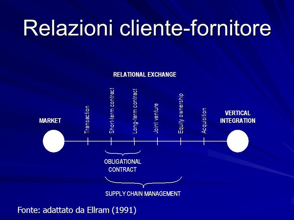 Relazioni cliente-fornitore