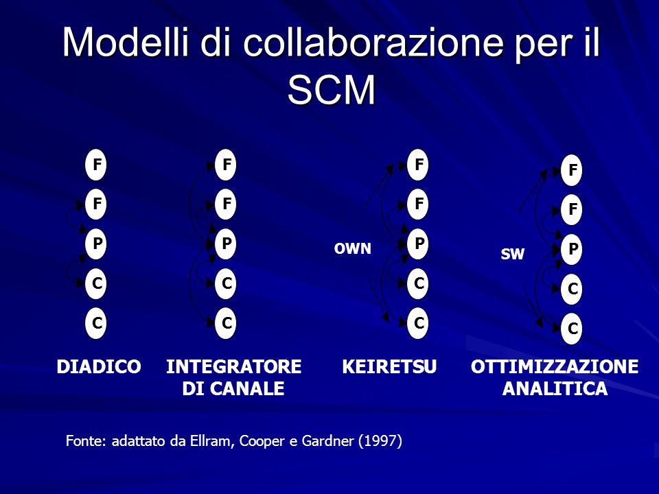 Modelli di collaborazione per il SCM