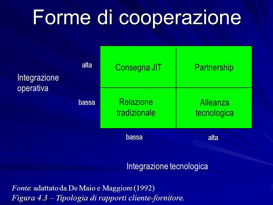 Forme di cooperazione Consegna JIT Relazione tradizionale Alleanza