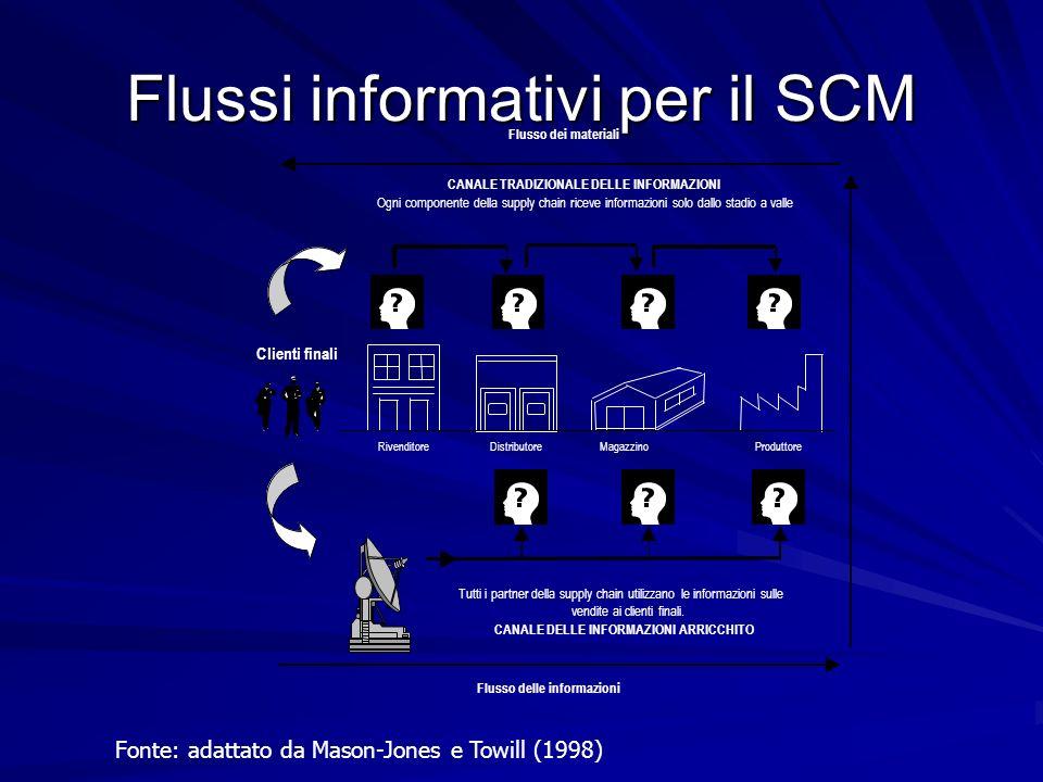 Flussi informativi per il SCM