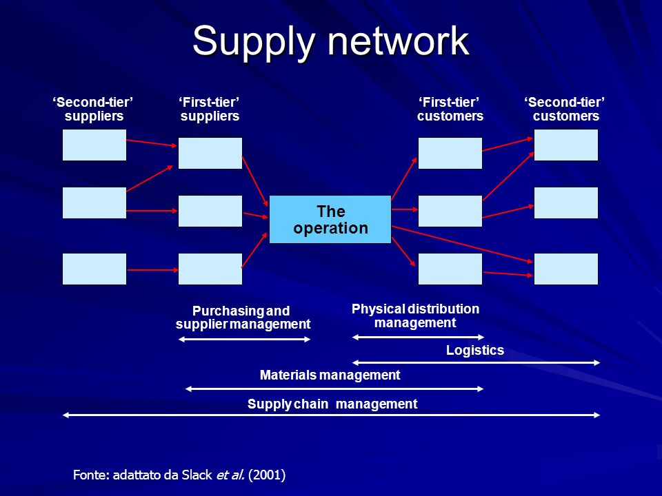 Supply network The operation ' Second-tier' ' First-tier' '