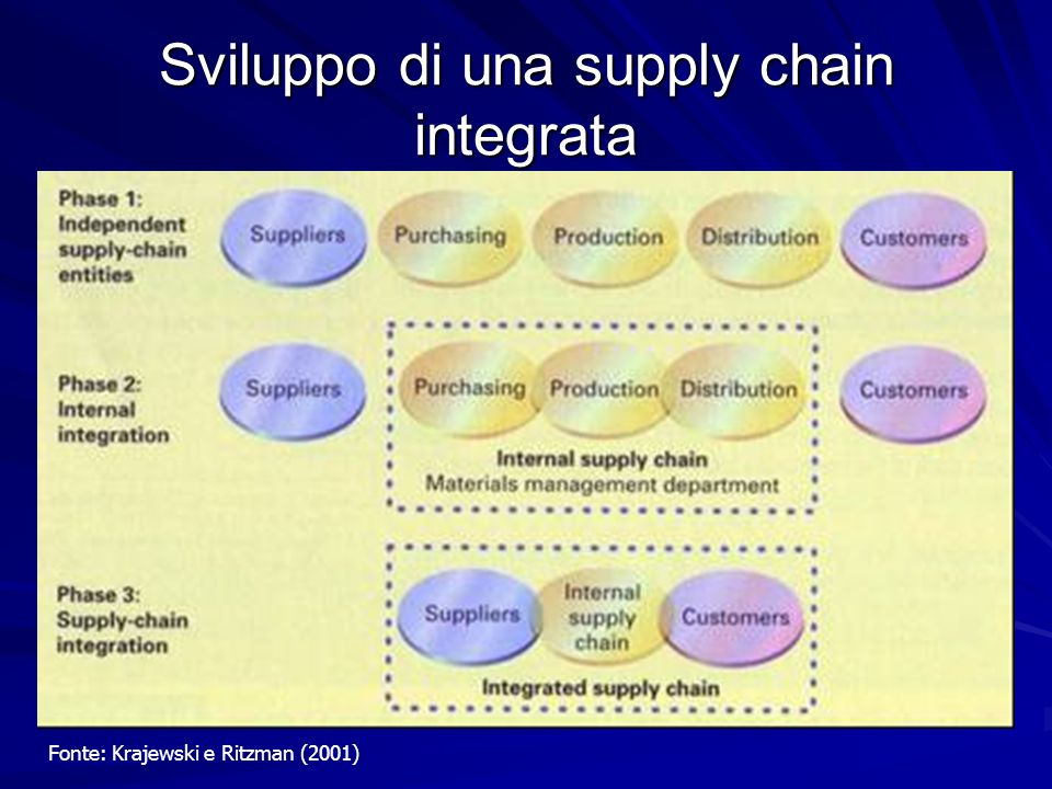 Sviluppo di una supply chain integrata