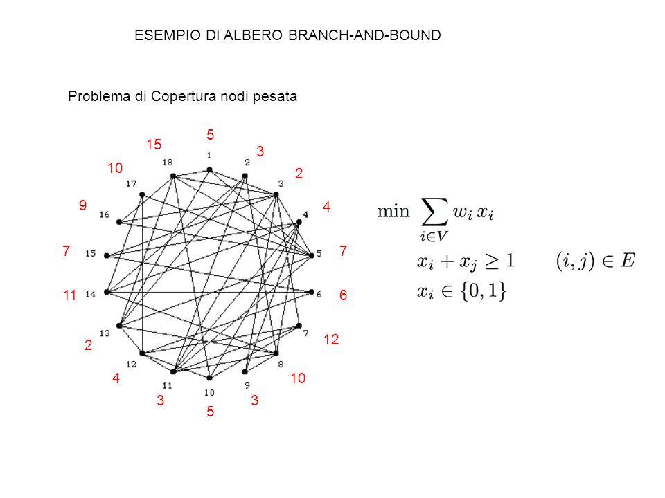 ESEMPIO DI ALBERO BRANCH-AND-BOUND