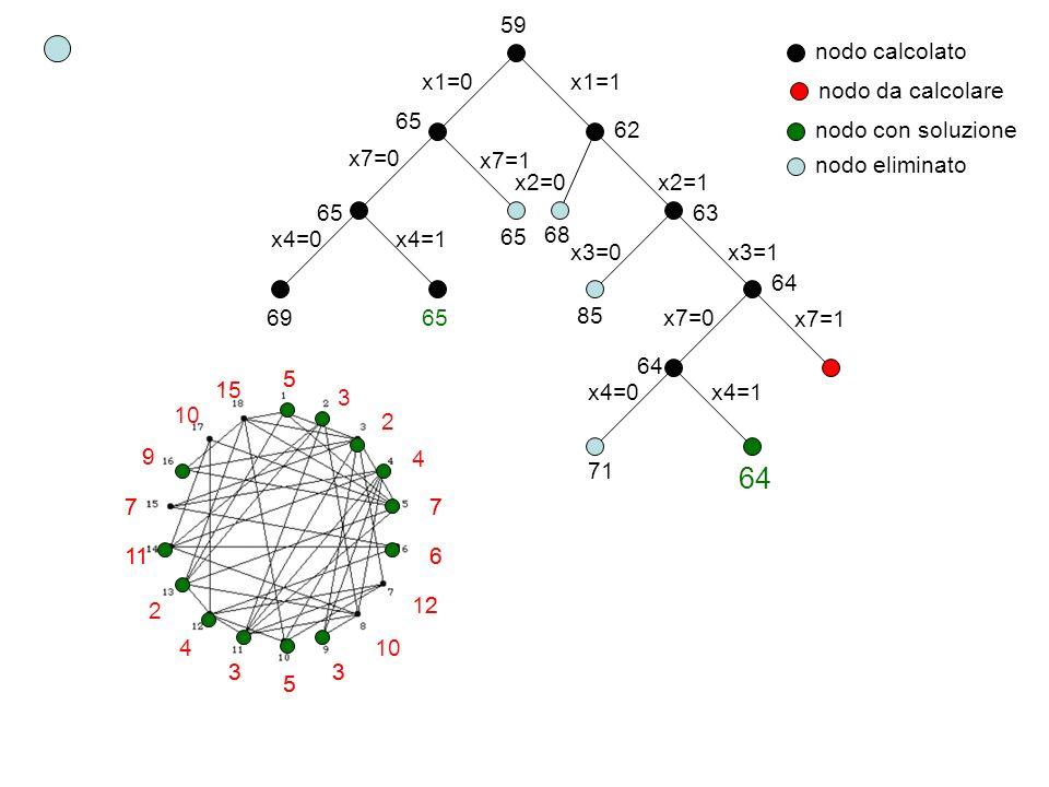 64 59 nodo calcolato x1=0 x1=1 nodo da calcolare 65 62