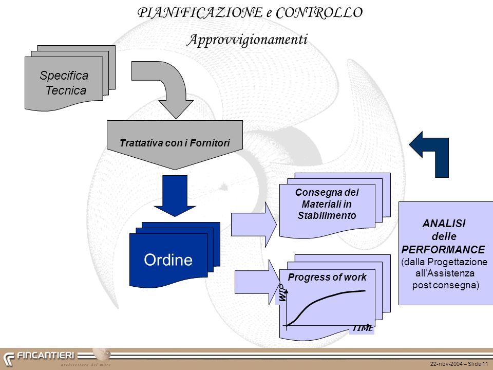 Trattativa con i Fornitori Consegna dei Materiali in Stabilimento