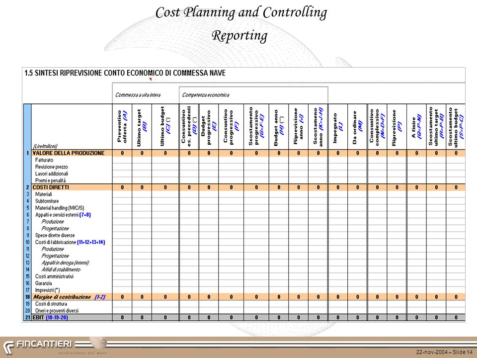 Cost Planning and Controlling