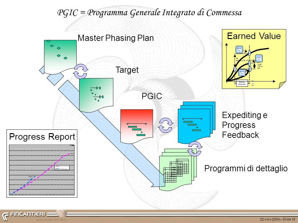 PGIC = Programma Generale Integrato di Commessa