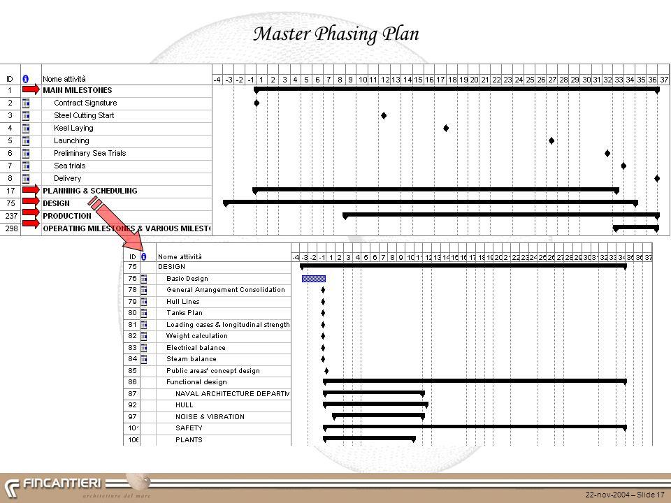 Master Phasing Plan
