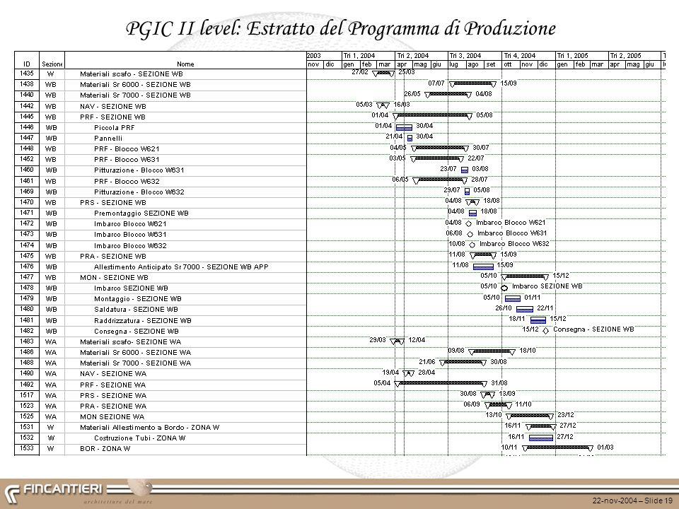 PGIC II level: Estratto del Programma di Produzione