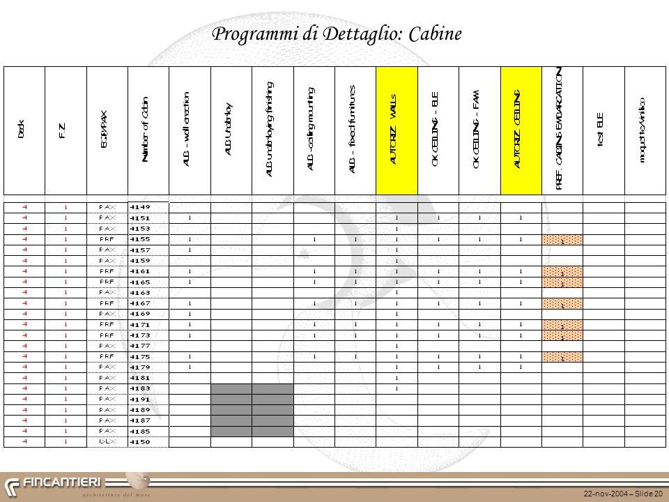 Programmi di Dettaglio: Cabine