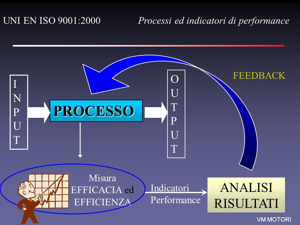 Misura EFFICACIA ed EFFICIENZA