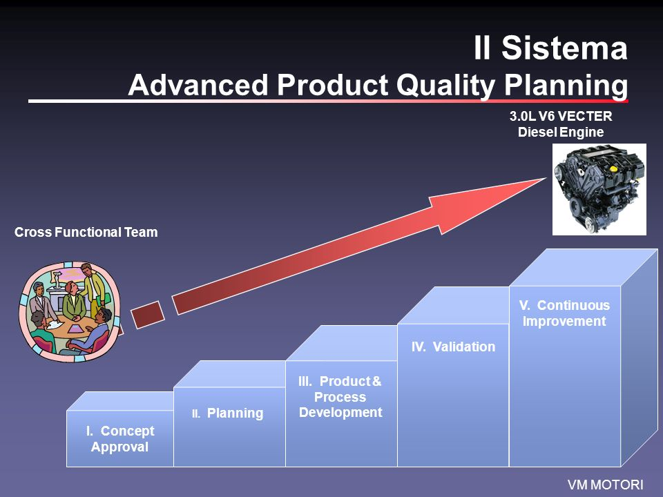 Il Sistema Advanced Product Quality Planning