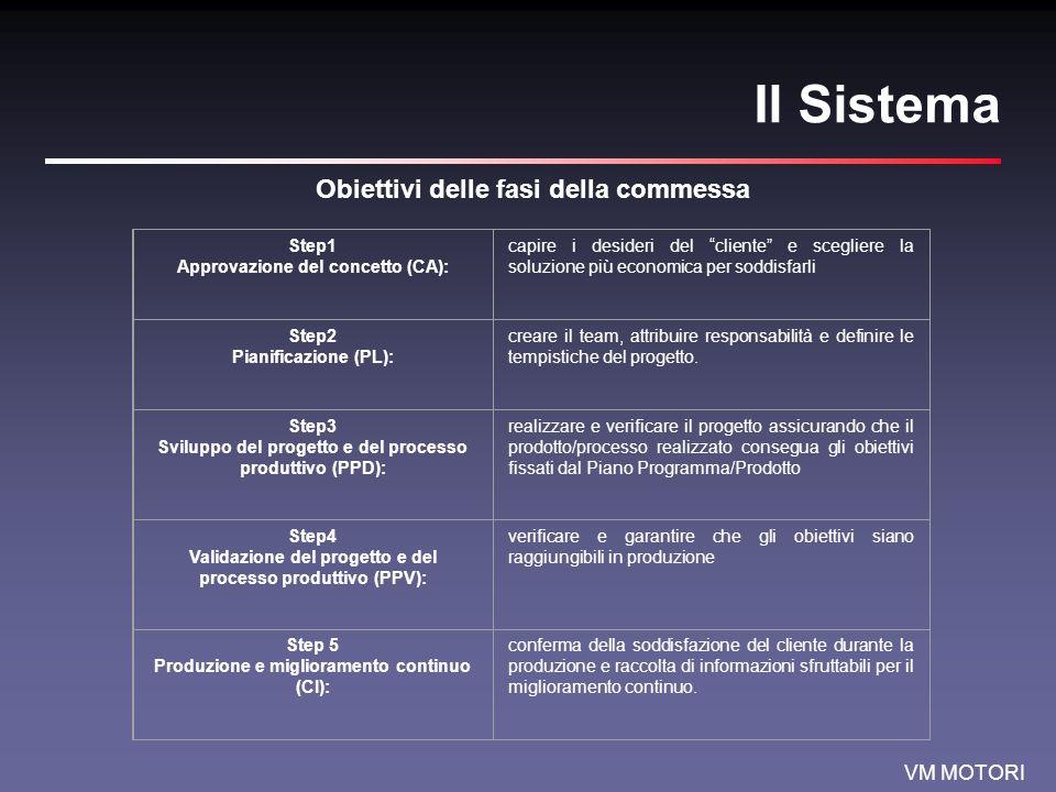 Obiettivi delle fasi della commessa
