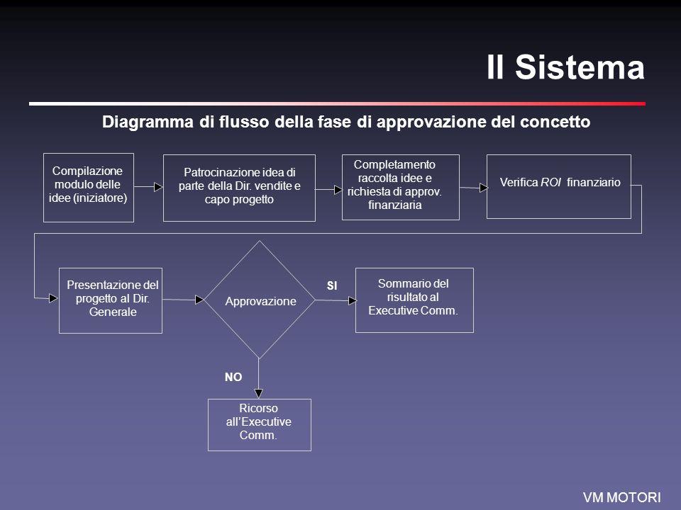 Diagramma di flusso della fase di approvazione del concetto