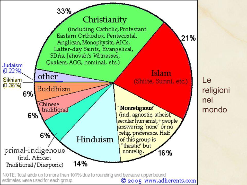 Le religioni nel mondo 2 miliardi e 100 milioni di cristiani, 1 miliardo e mezzo di musulmani.