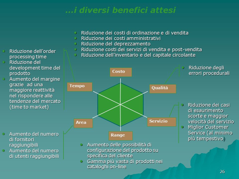 …i diversi benefici attesi