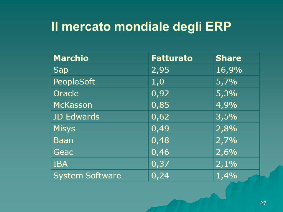 Il mercato mondiale degli ERP