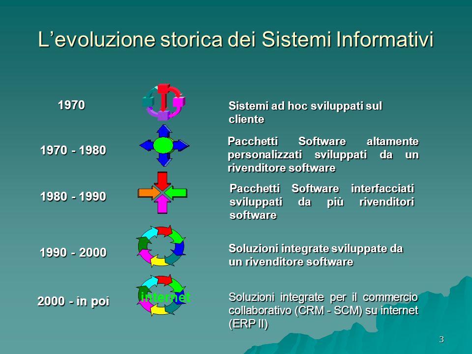 L'evoluzione storica dei Sistemi Informativi