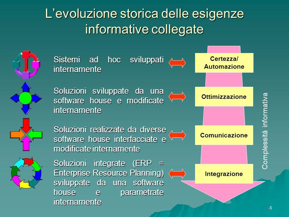 L'evoluzione storica delle esigenze informative collegate