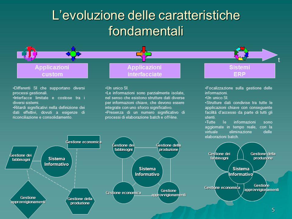 L'evoluzione delle caratteristiche fondamentali