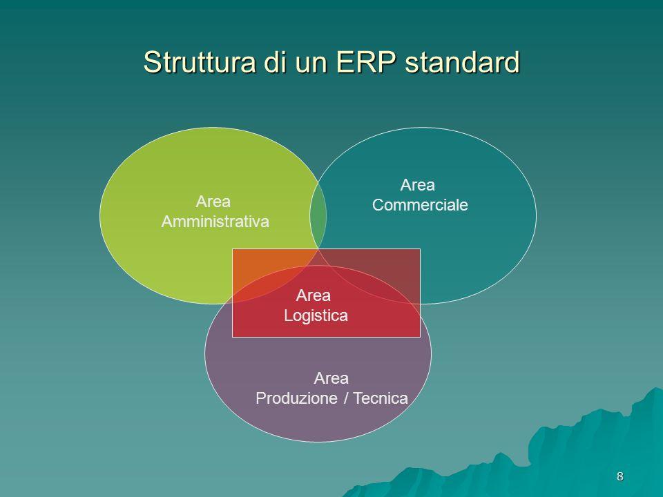 Struttura di un ERP standard