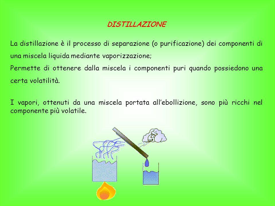 DISTILLAZIONE La distillazione è il processo di separazione (o purificazione) dei componenti di una miscela liquida mediante vaporizzazione;
