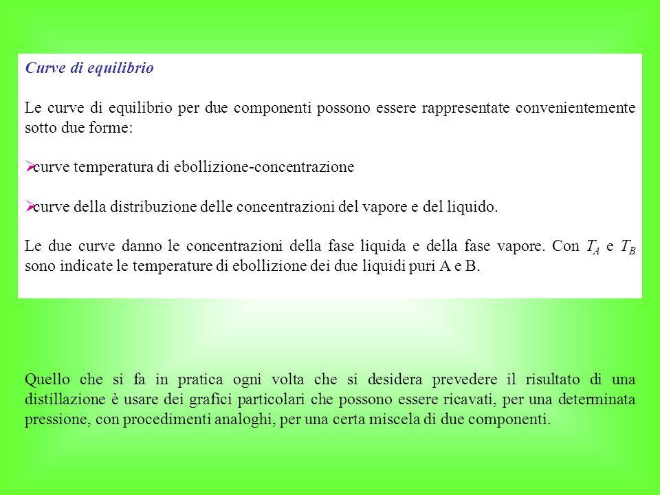 Curve di equilibrio Le curve di equilibrio per due componenti possono essere rappresentate convenientemente sotto due forme: