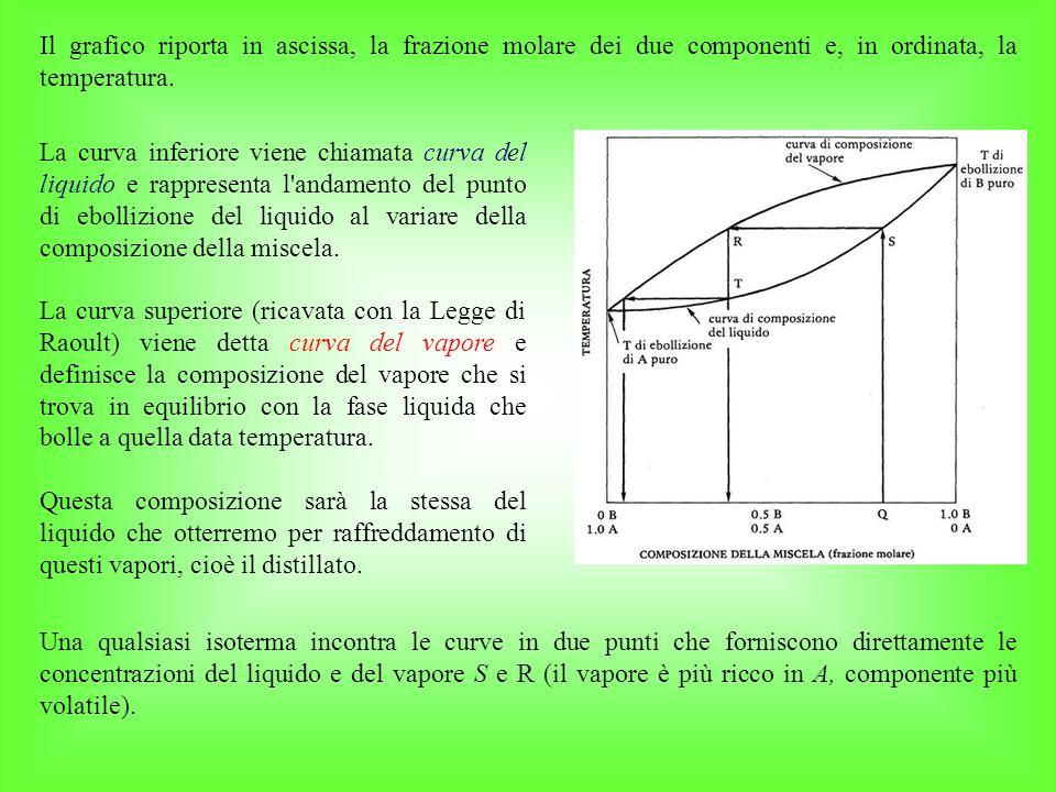 Il grafico riporta in ascissa, la frazione molare dei due componenti e, in ordinata, la temperatura.