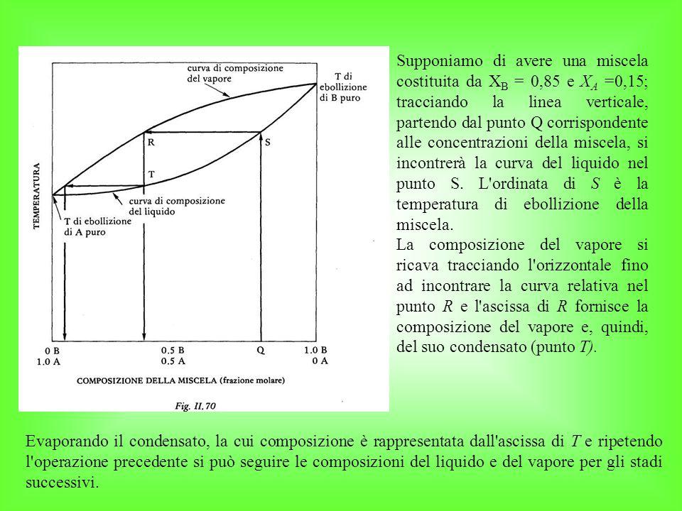 Supponiamo di avere una miscela costituita da XB = 0,85 e XA =0,15; tracciando la linea verticale, partendo dal punto Q corrispondente alle concentrazioni della miscela, si incontrerà la curva del liquido nel punto S. L ordinata di S è la temperatura di ebollizione della miscela.