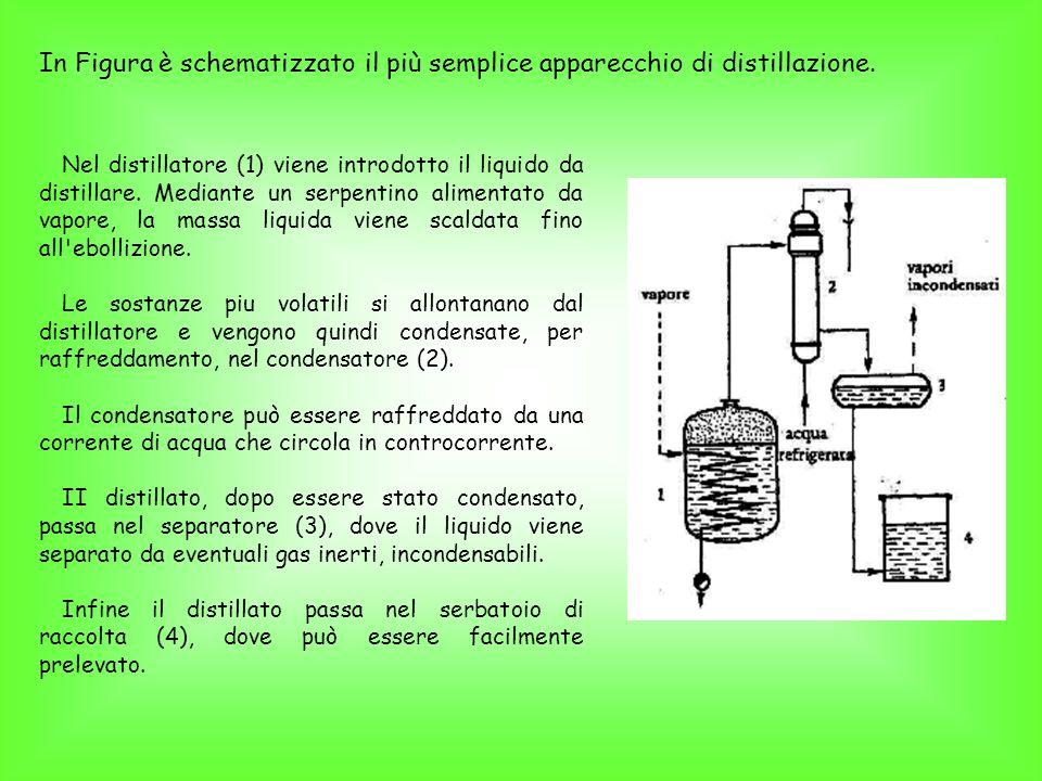 In Figura è schematizzato il più semplice apparecchio di distillazione.