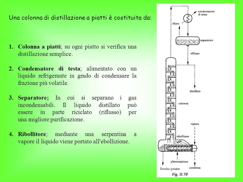 Una colonna di distillazione a piatti è costituita da:
