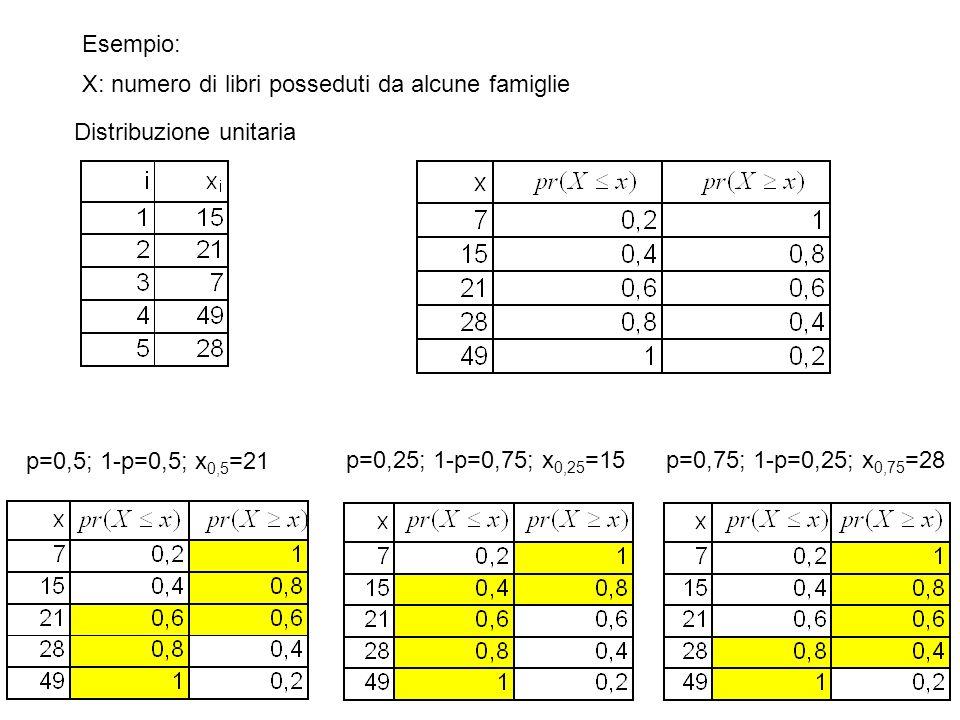 Esempio: X: numero di libri posseduti da alcune famiglie. Distribuzione unitaria. p=0,5; 1-p=0,5; x0,5=21.