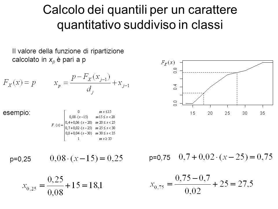 Calcolo dei quantili per un carattere quantitativo suddiviso in classi
