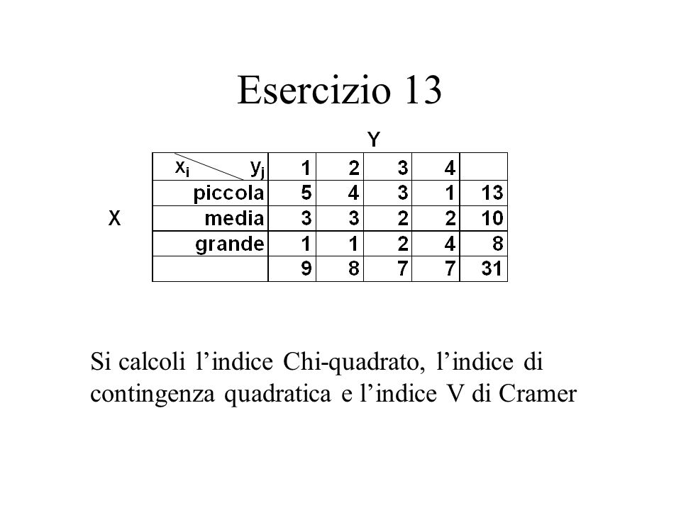 Esercizio 13 Si calcoli l'indice Chi-quadrato, l'indice di contingenza quadratica e l'indice V di Cramer.