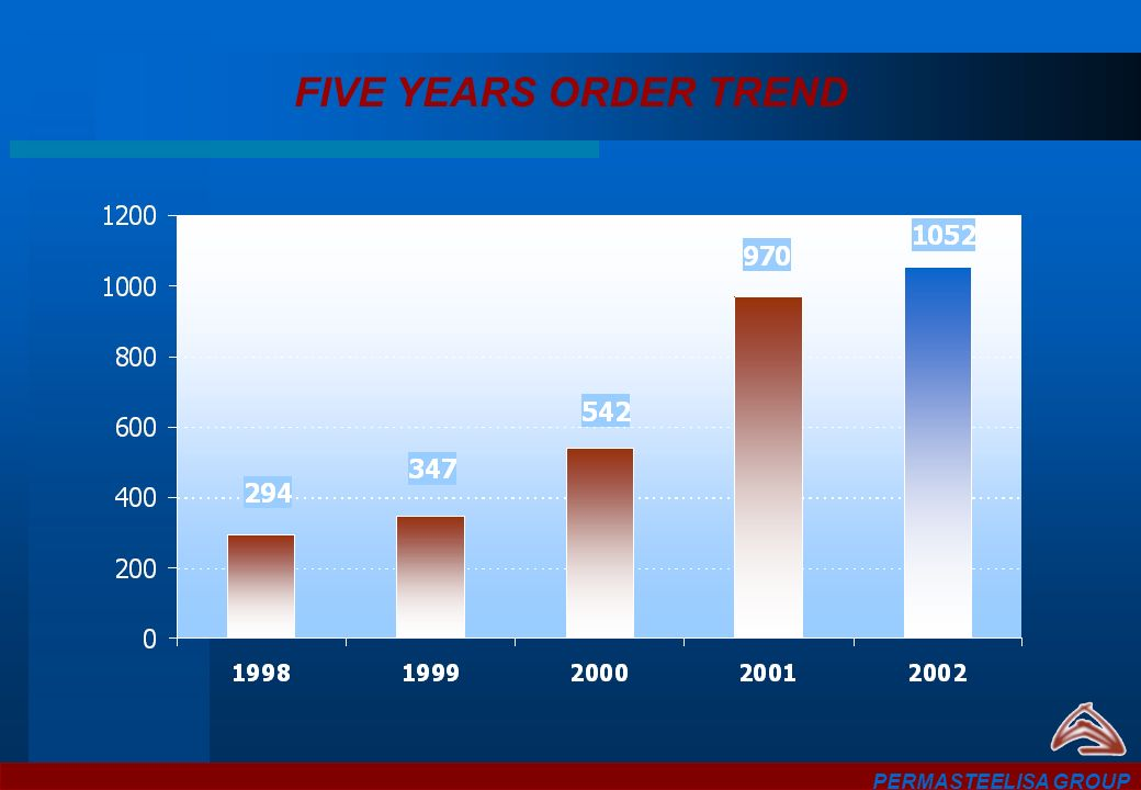 FIVE YEARS ORDER TREND PERMASTEELISA GROUP