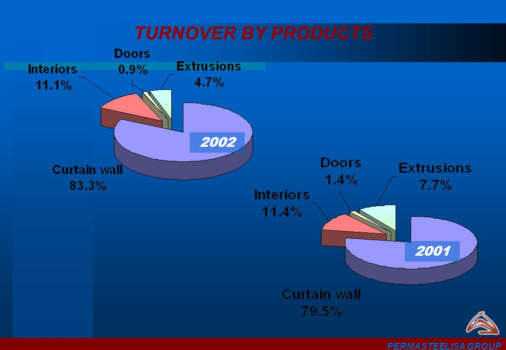 TURNOVER BY PRODUCTS 2002 2001 PERMASTEELISA GROUP