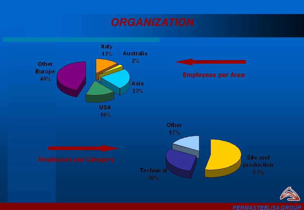 ORGANIZATION Employees per Area Employees per Category