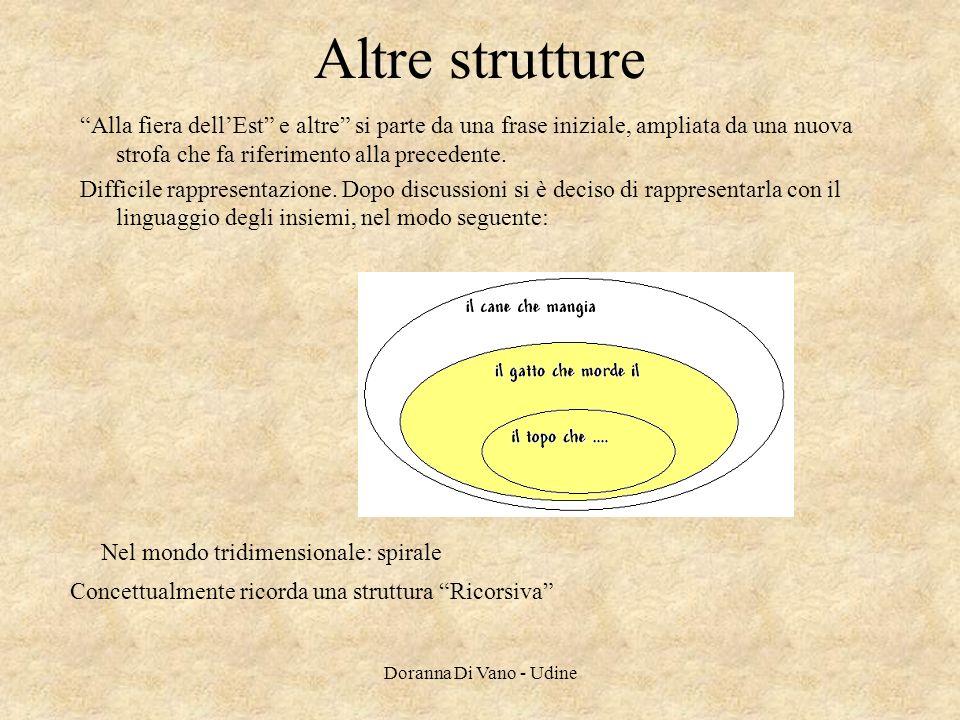 Altre strutture Alla fiera dell'Est e altre si parte da una frase iniziale, ampliata da una nuova strofa che fa riferimento alla precedente.