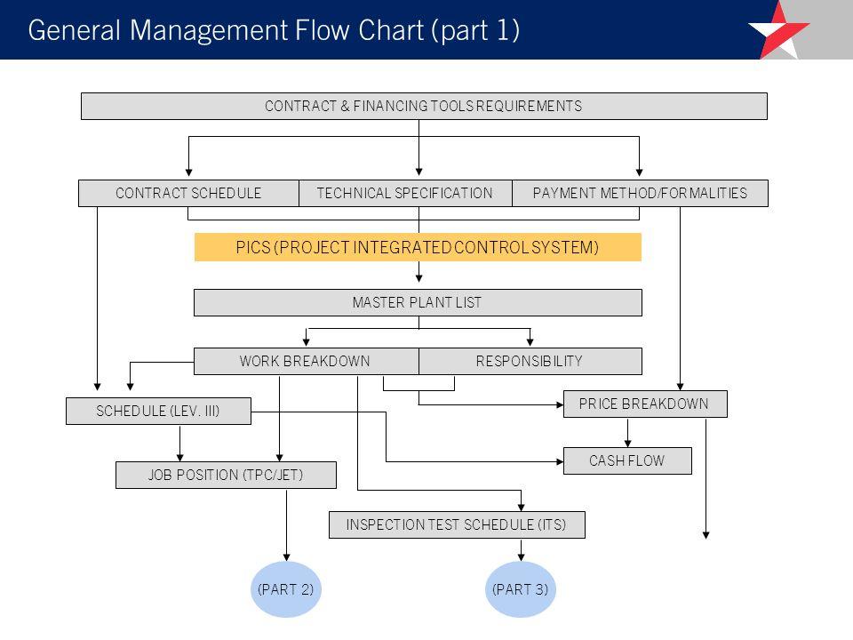 General Management Flow Chart (part 1)