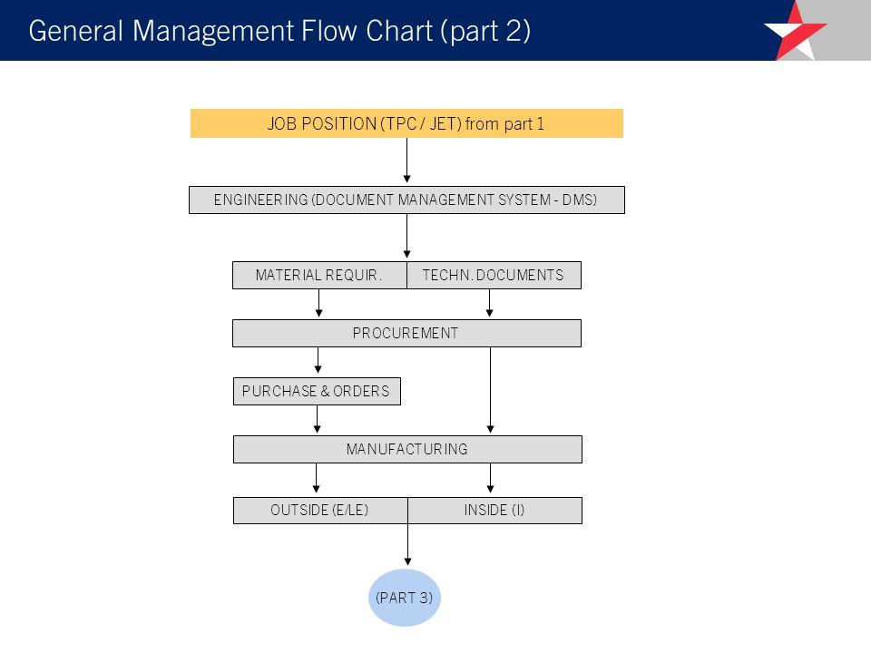 General Management Flow Chart (part 2)